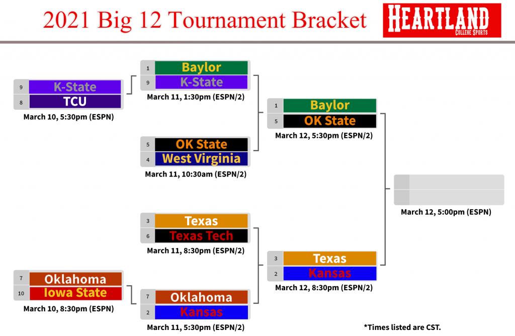 3.11.2021 Big 12 Tournament Bracket HCS Third Round Printable Bracket